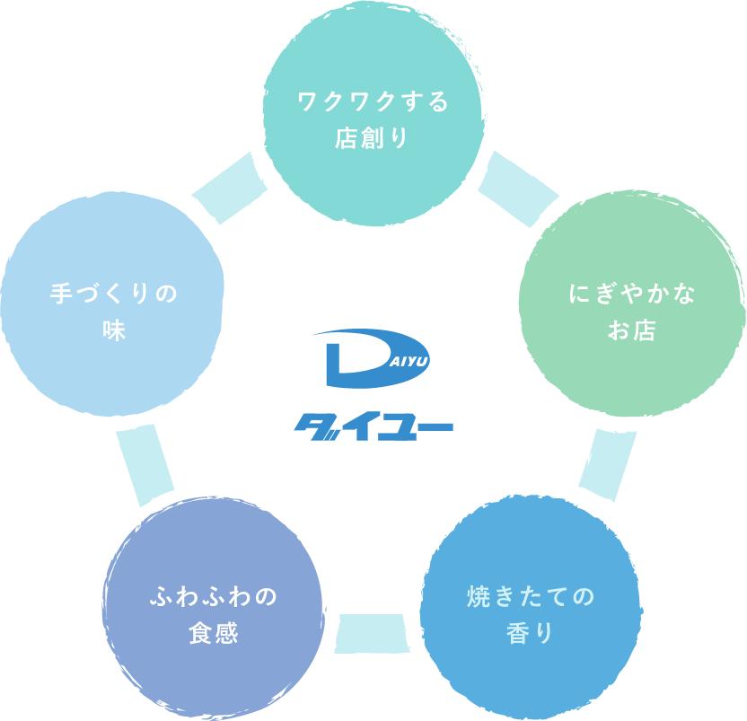 ダイユーの企業理念図